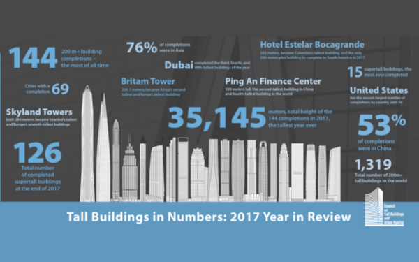 2017 year of skyscapers